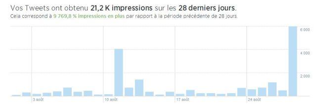 twitter statistiques analytics