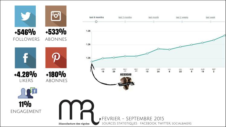 statistiques manufacture des rigoles - Boxsons Alexis Lemonnier février septembre 2015