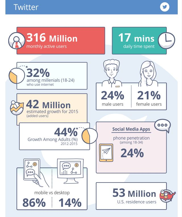 infographie social media, chiffre, tendance, pinterest, facebok, twitter, instagram, linkedin, google+, reedit, snapchat, socialnetwork, The Continued Growth of Social Media, Search Engine Journal