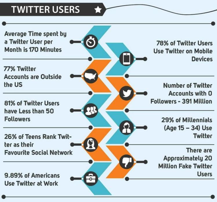 twitter user social media jack dorsey réseau social chiffres community management social media management